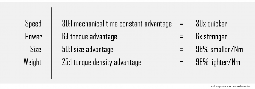 FMM_Advantages